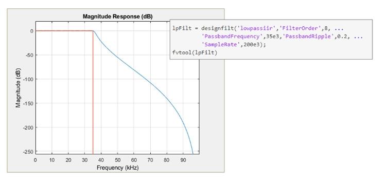 Entwurfsspezifikationen und Ansprechverhalten eines Tiefpass-Chebyshev-Typ-IIR-Filters in MATLAB.