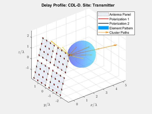 Verzögerungsprofil: CDL-D. Standort: Sender