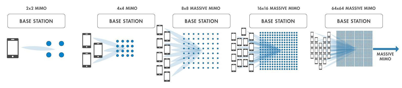 Arten von MIMO-Anlagen.