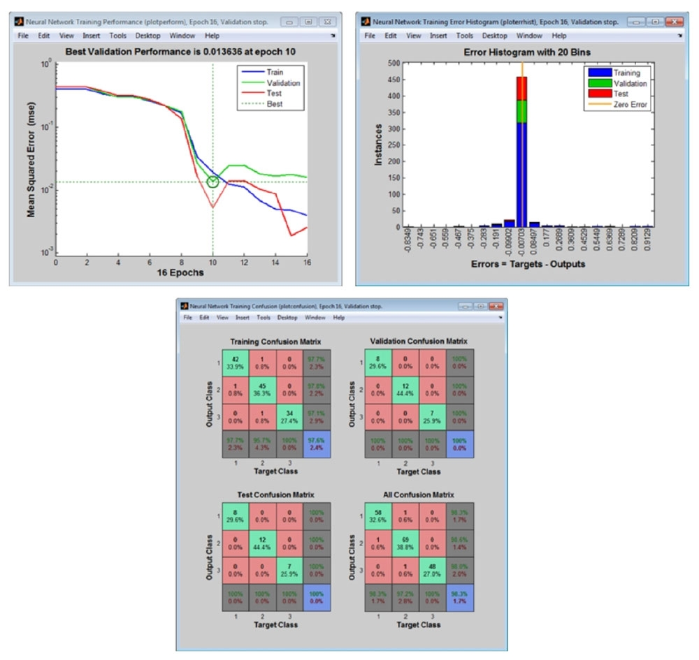 Darstellungen der Nachverarbeitung für die Analyse der Netzleistung.