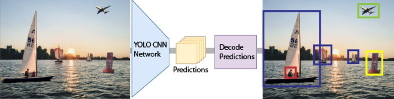 Overview of YOLO v2 object detection.