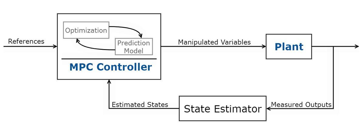 Fig 3. Schematic of Model Predictive Control.