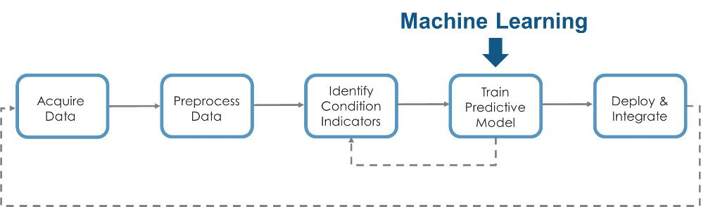 Workflow for developing algorithms for a predictive maintenance solution.