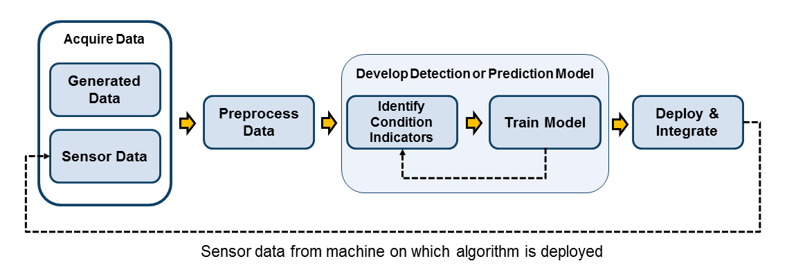 Prognostics algorithm development workflow