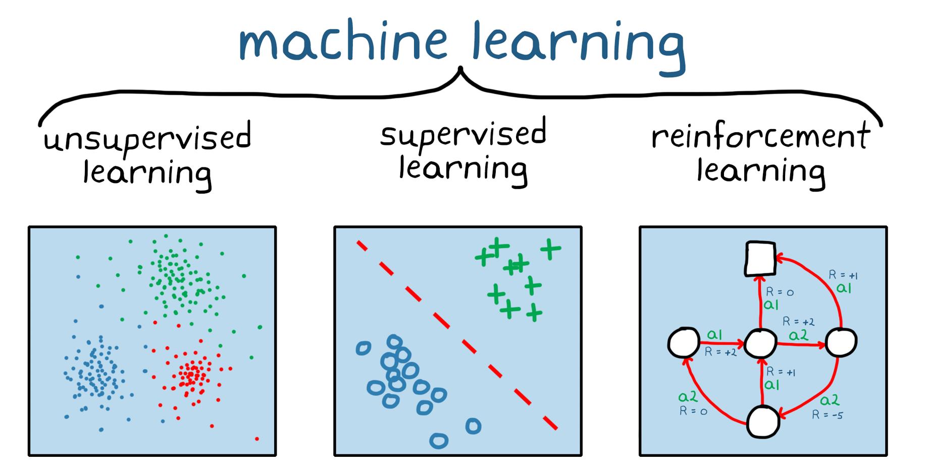 Abbildung1. Die drei großen Kategorien des Machine Learning: unüberwachtes Lernen, überwachtes Lernen und Reinforcement Learning