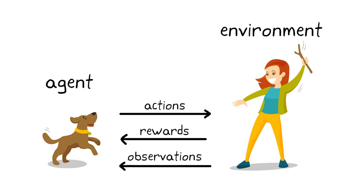 Abbildung2. Reinforcement Learning beim Hundetraining.