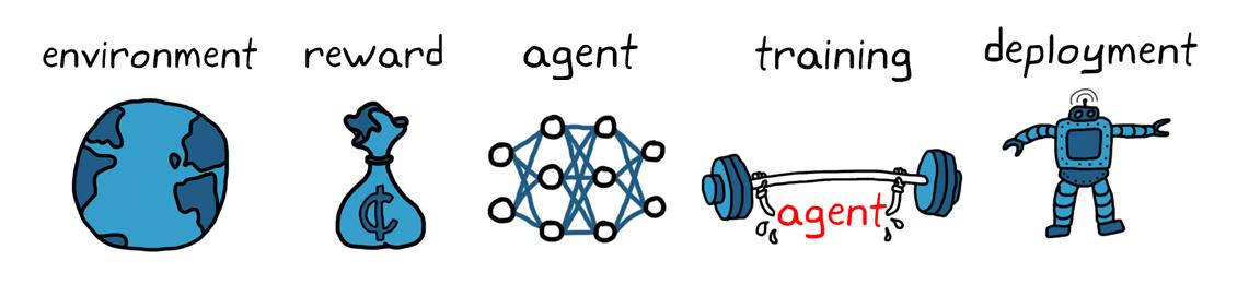 Abbildung4. Workflow für Reinforcement Learning.