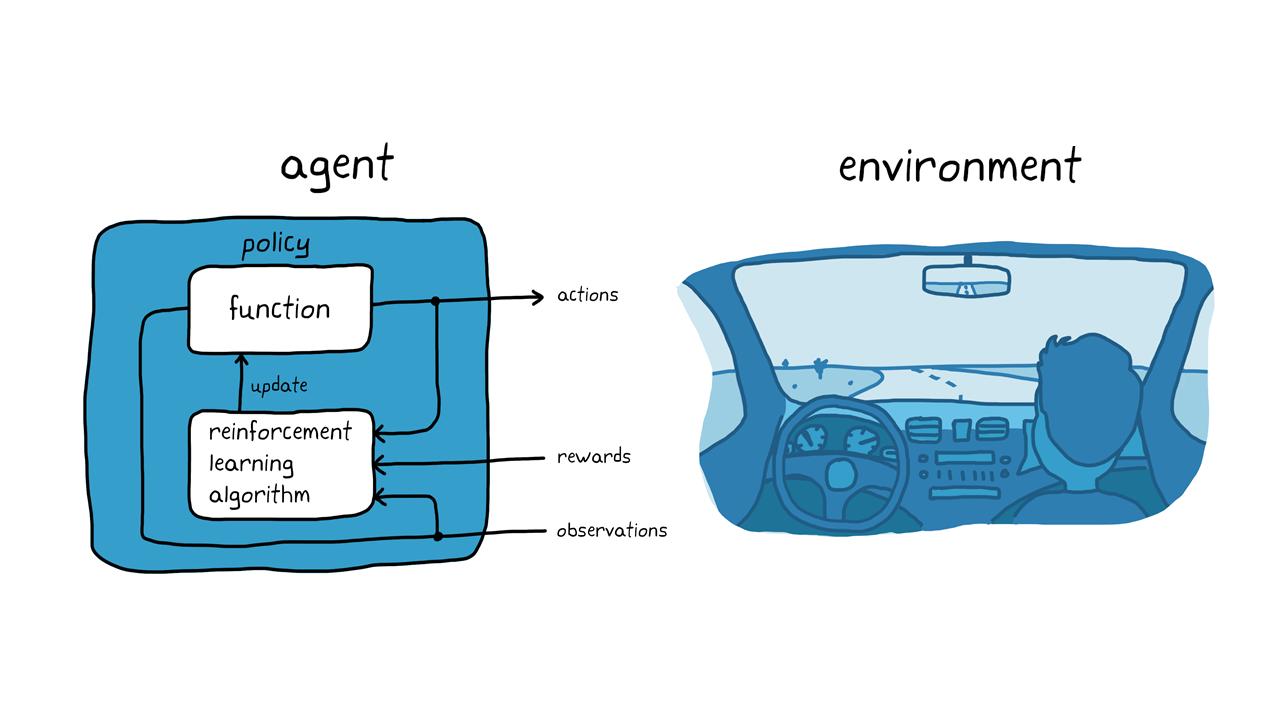 Abbildung3. Reinforcement Learning für autonomes Parken.