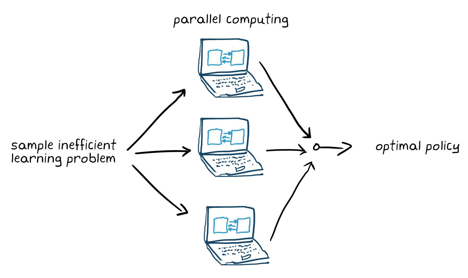 Abbildung5. Training eines ineffizienten Lernproblems mit Parallel Computing.