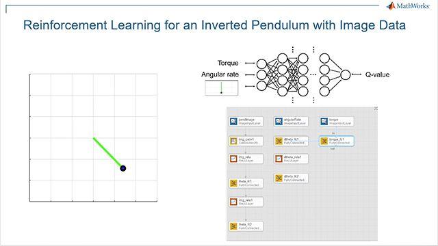 Verwenden Sie die Reinforcement Learning Toolbox und den DQN-Algorithmus zur bildbasierten Umkehrung (Inversion) eines einfachen Pendels. Der Workflow lautet: 1) Umgebung erstellen, 2) Strategiedarstellung festlegen, 3) Agent erstellen, 4) Agent trainieren und 5) trainierte Strategie verifizieren.