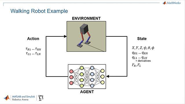Verwenden Sie MATLAB, Simulink und die Reinforcement Learning Toolbox zum Trainieren von Regelungsstrategien für humanoide Roboter mithilfe von Deep Reinforcement Learning.