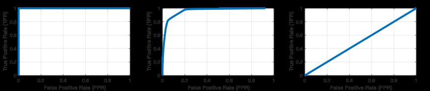 Mit der perfcurve-Funktion berechnete ROC-Kurven für (von links nach rechts) einen perfekten Klassifizierer, einen typischen Klassifizierer und einen Klassifizierer, der nicht besser als eine Zufallsschätzung ist.