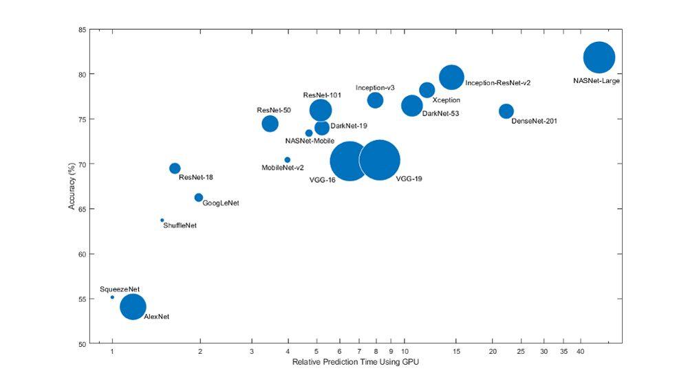 Vergleich zwischen Größe, Geschwindigkeit und Genauigkeit von Modellen für beliebte vortrainierte Netze.