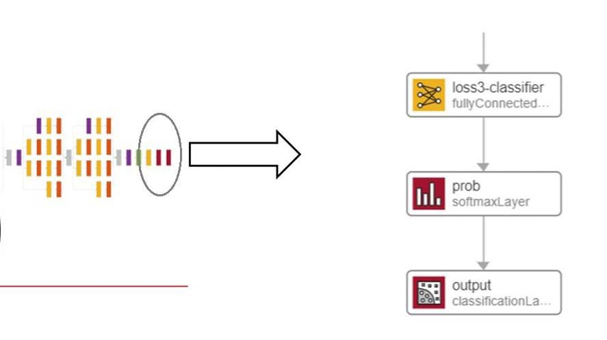 Der Transfer-Learning-Workflow: Ersetzen der letzten Ebenen.