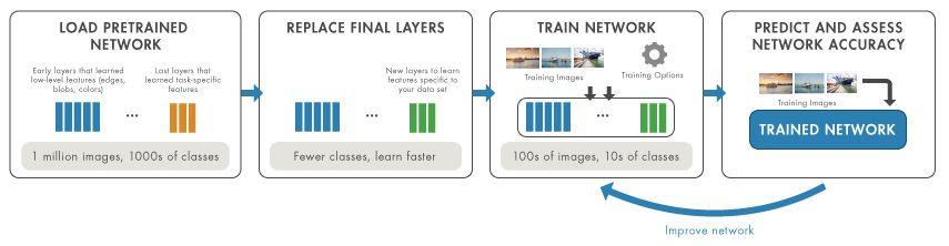 Der Transfer-Learning-Workflow: Netz laden, Ebenen ersetzen, Netz trainieren und Genauigkeit bewerten.