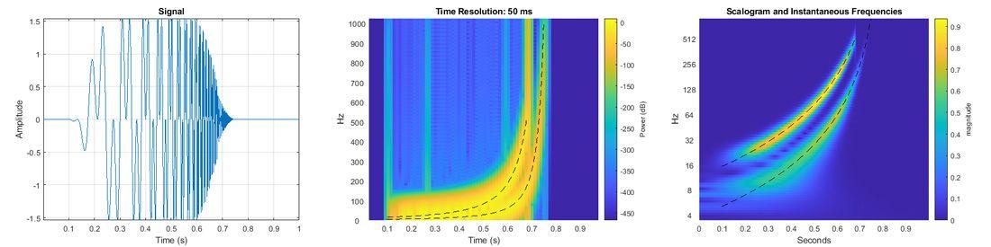 Analyse eines hyperbolischen Chirp-Signals (links) mit zwei zeitlich variierenden Komponenten in MATLAB. Die Kurzzeit-Fouriertransformation (Mitte) hebt die Momentanfrequenzen nicht deutlich hervor; die kontinuierliche Wavelet-Transformation (rechts) erfasst sie jedoch genau