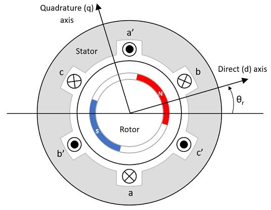 Motor Construction
