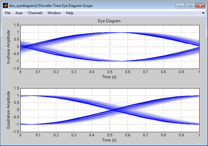 Sources and sinks matlab simulink mathworks deutschland in the eye diagram the upper set of traces represents the real part of the signal and the lower set of traces represents the imaginary part of the signal ccuart Choice Image