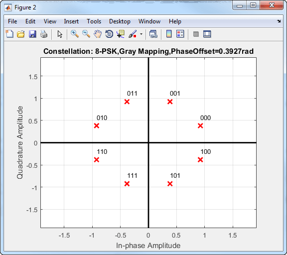 Phase Modulation - Matlab  U0026 Simulink