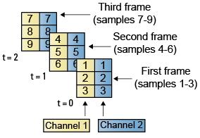 Deconstruct Multichannel Signals for Frame-Based Processing