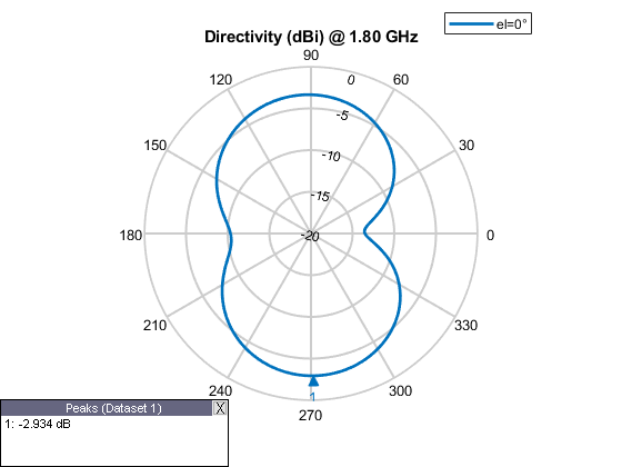 Antenna modeling and analysis matlab simulink mathworks calculate directivity of antenna ccuart Choice Image