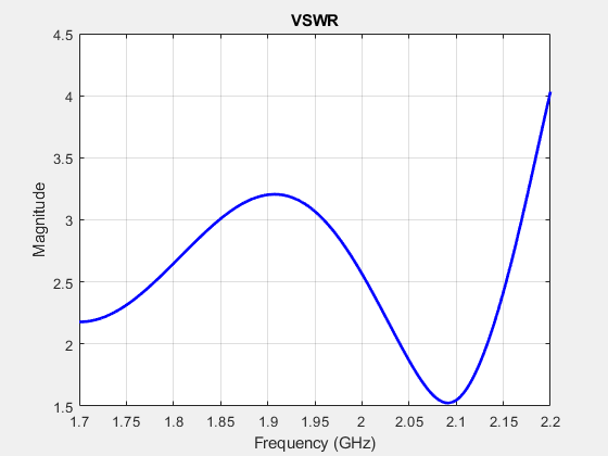 Antenna modeling and analysis matlab simulink mathworks calculate voltage standing wave ratio vswr of antenna ccuart Choice Image