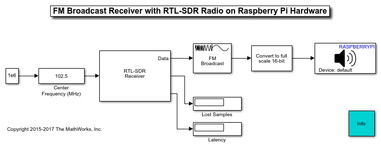 FM Reception with RTL-SDR Radio on Raspberry Pi Hardware