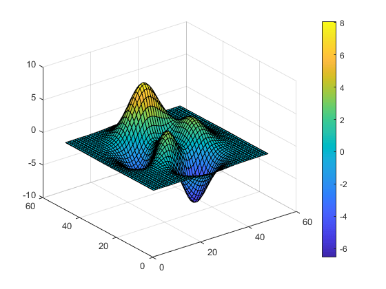 Colorbar showing color scale - MATLAB colorbar - MathWorks Deutschland