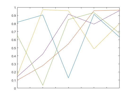 Set or query x-axis tick labels - MATLAB xticklabels