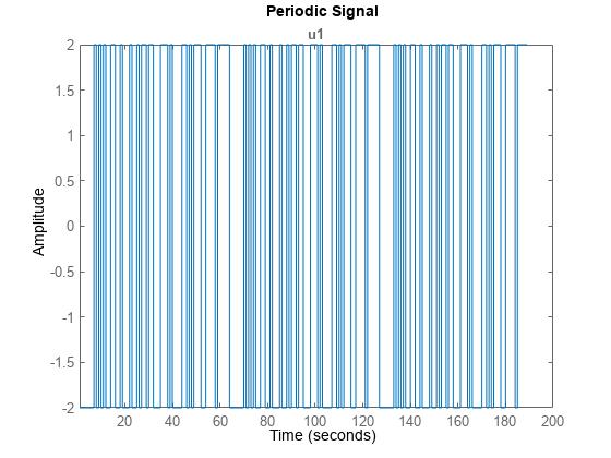 Generate Input Signals Matlab Idinput Mathworks