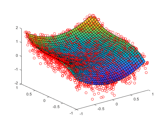 2 Or 3 Things I Know: Interpolate 2-D Or 3-D Scattered Data