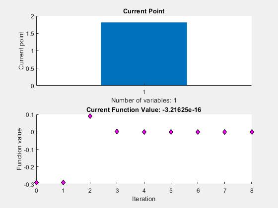 Root of nonlinear function - MATLAB fzero - MathWorks Deutschland
