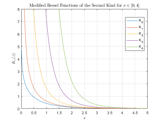 Modified Bessel function of second kind - MATLAB besselk - MathWorks ...