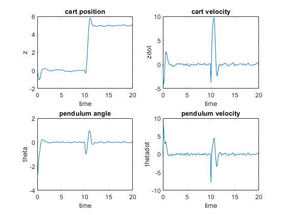 Swing-up Control of a Pendulum Using Nonlinear Model Predictive