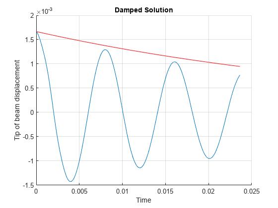Dynamics of Damped Cantilever Beam - MATLAB & Simulink - MathWorks