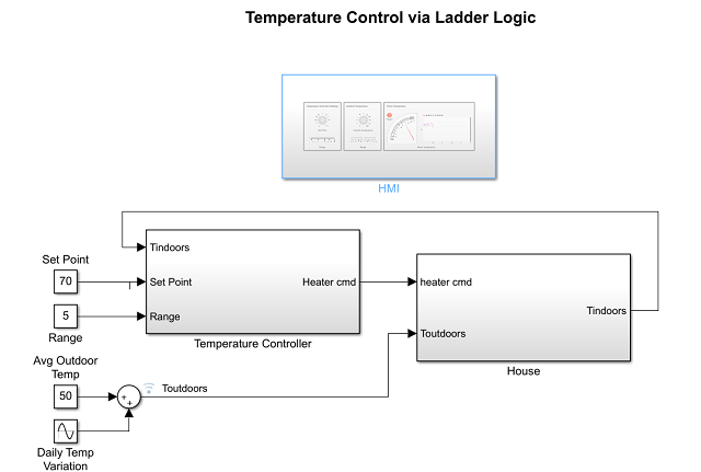 Temperature Control Simulation And Code Generation Using Ladder Logic Matlab Simulink Mathworks Deutschland