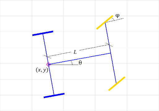 ParticleFilterExample_01 track a car like robot using particle filter matlab & simulink