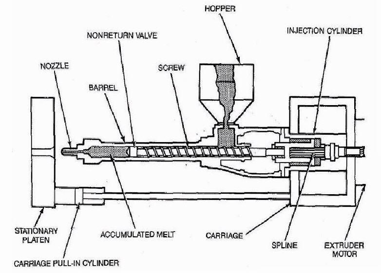 molding machine diagram injection molding actuation system - matlab & simulink ... mri machine diagram