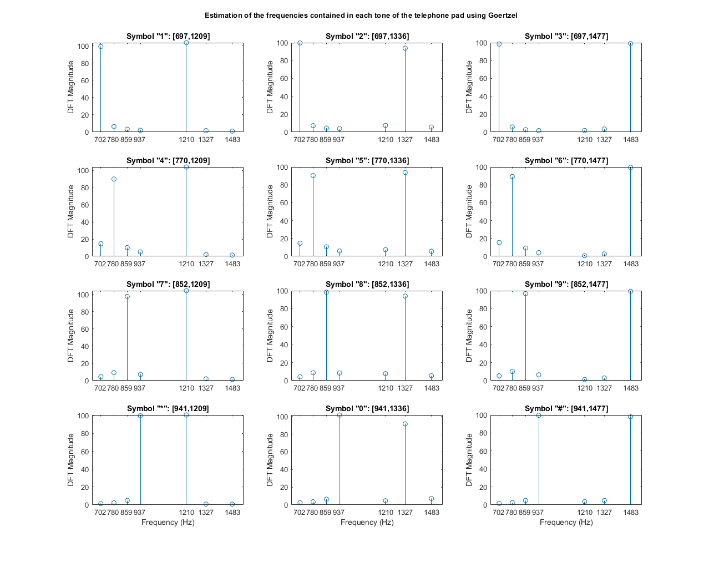 DFT Estimation with the Goertzel Algorithm - MATLAB