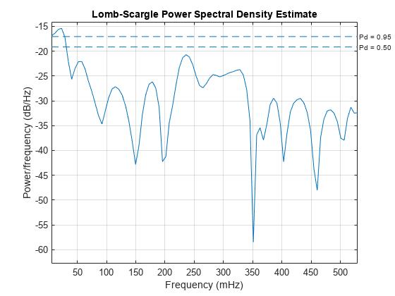 Spectral Analysis of Nonuniformly Sampled Signals - MATLAB