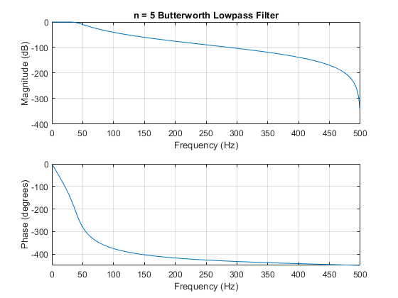 Butterworth filter order and cutoff frequency - MATLAB