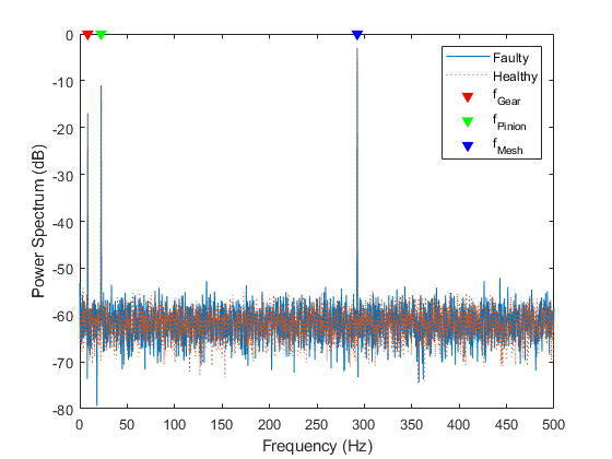 Vibration analysis of rotating machinery matlab simulink zoom in on the neighborhood of the gear mesh frequency create a grid of gear and pinion sidebands at fandeluxe Image collections