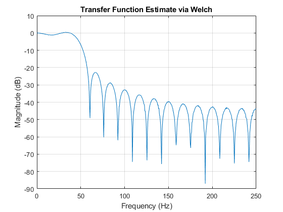 Transfer function estimate - MATLAB tfestimate - MathWorks Deutschland