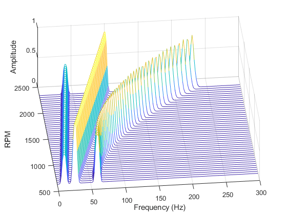 Hz To Rpm >> Frequency Rpm Map For Order Analysis Matlab Rpmfreqmap Mathworks
