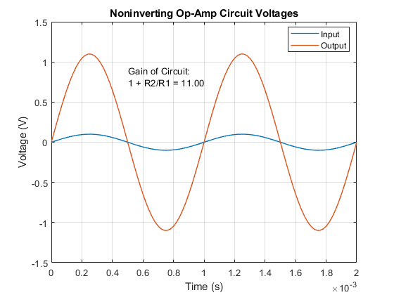 Noninverting Amplifier Circuit Diagram Tradeoficcom