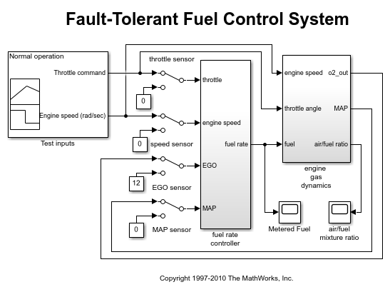 managing requirements for fault tolerant fuel control system