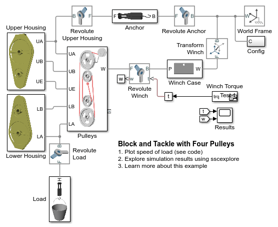 Block and Tackle with Four Pulleys - MATLAB & Simulink