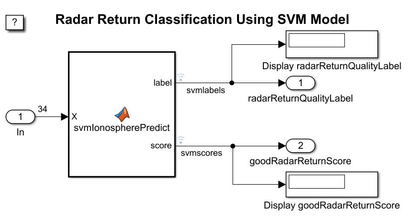 Predict Class Labels Using Matlab Function Block Matlab Simulink Mathworks Deutschland