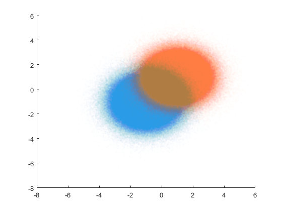 Fit ensemble of learners for classification - MATLAB