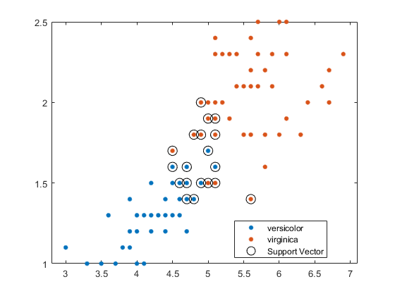Train support vector machine (SVM) classifier for one-class